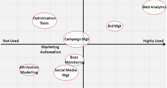 Digital Mrketing Technology Matrix