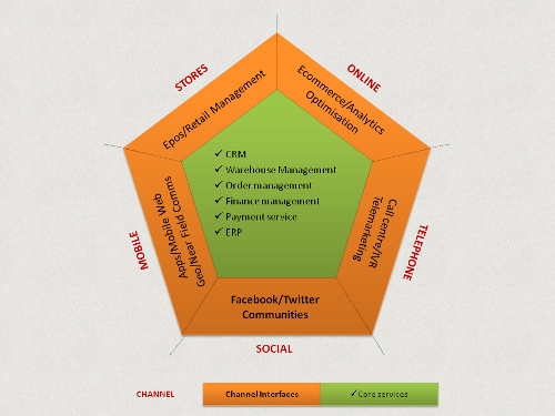 Diagram showing how systems work together to create a unified experience