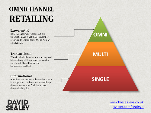 Diagram explaining what Omnichannel retain is