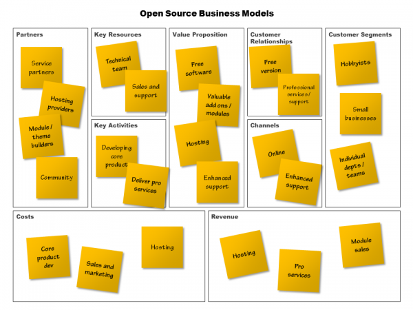 Open source business model canvas