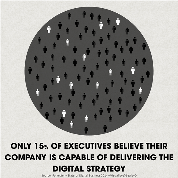 Only 15% of Executive believe their company is capable of delivering the digital strategy