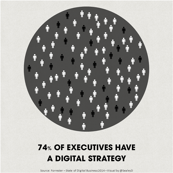 74% of Executives have a Digital Strategy