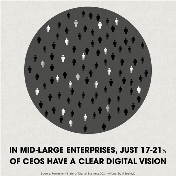 17-21% of CEOs in mid-large have a clear digital vision