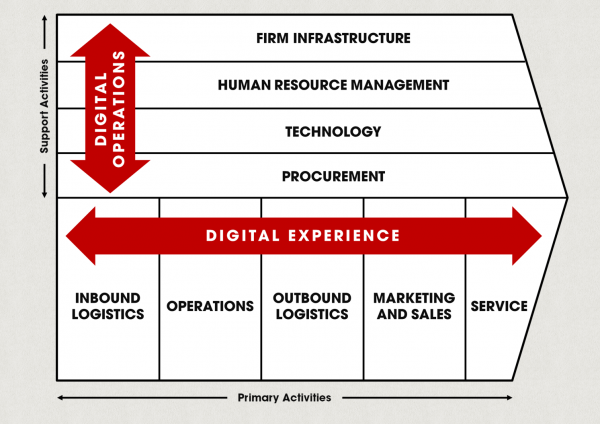 Digital effect on the value chain