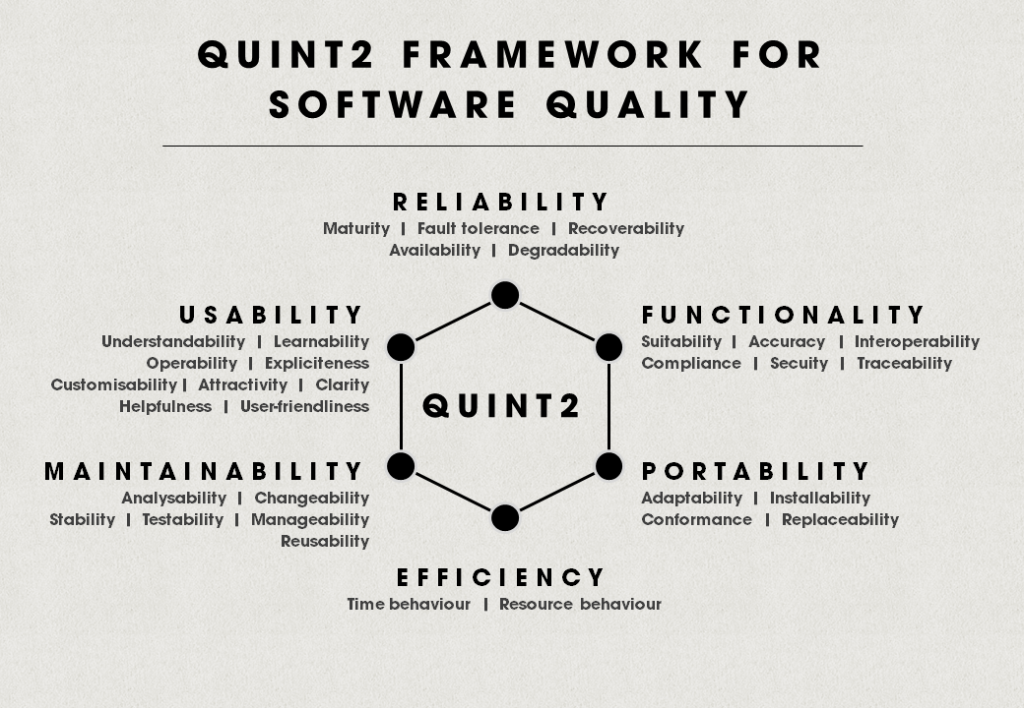quint2 framework for software quality