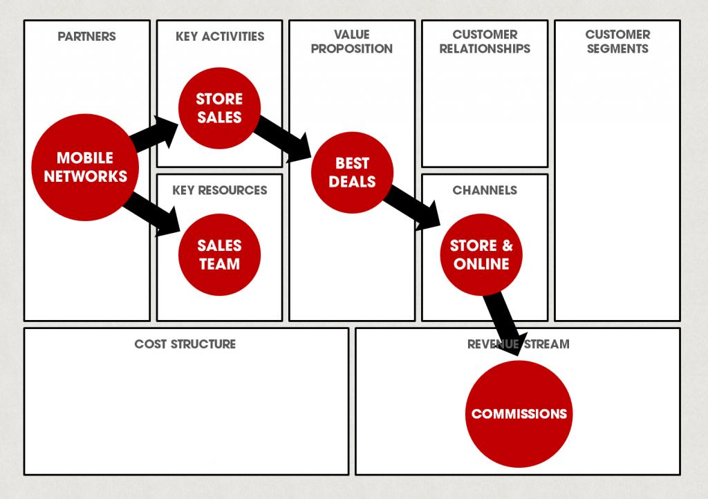 Phones4U Business Model Canvas