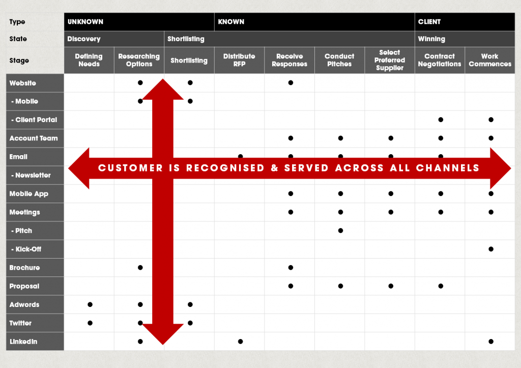 all-channel-customer-journey