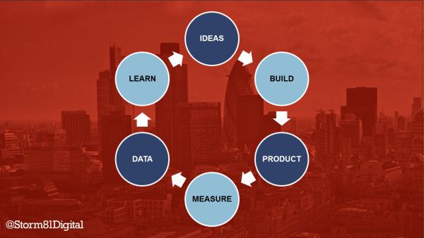 Lean Digital Transformation cycle