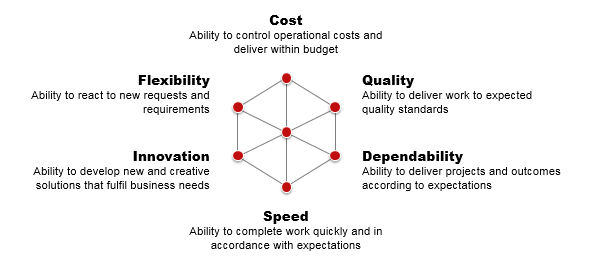 Framework for assessing business efficiency