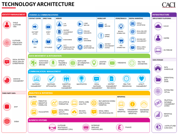 CACI Marketing Technology Architecture