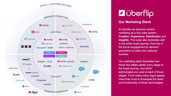 Uberflip marketing aligned technology architecture