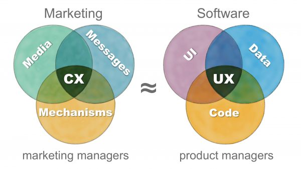 Hacking marketing parallels between software and marketing
