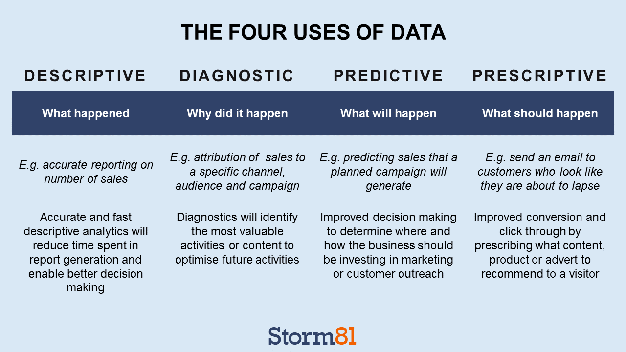 Four uses of data