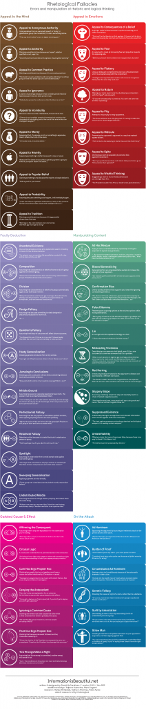 Infographic list of rhetological fallacies