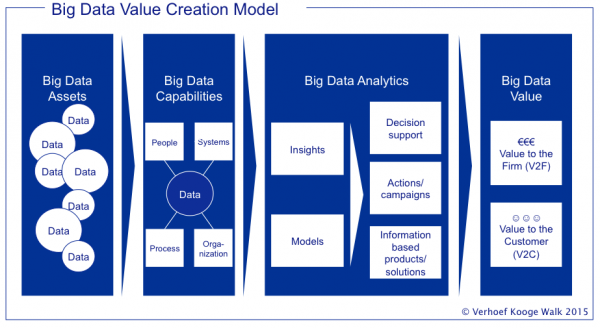 big-data-value-creation-model