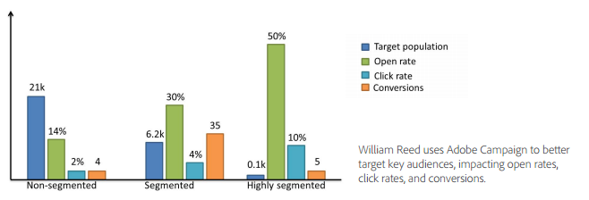 Adobe chart on email conversion rate improvement