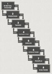 digital-organisational-design