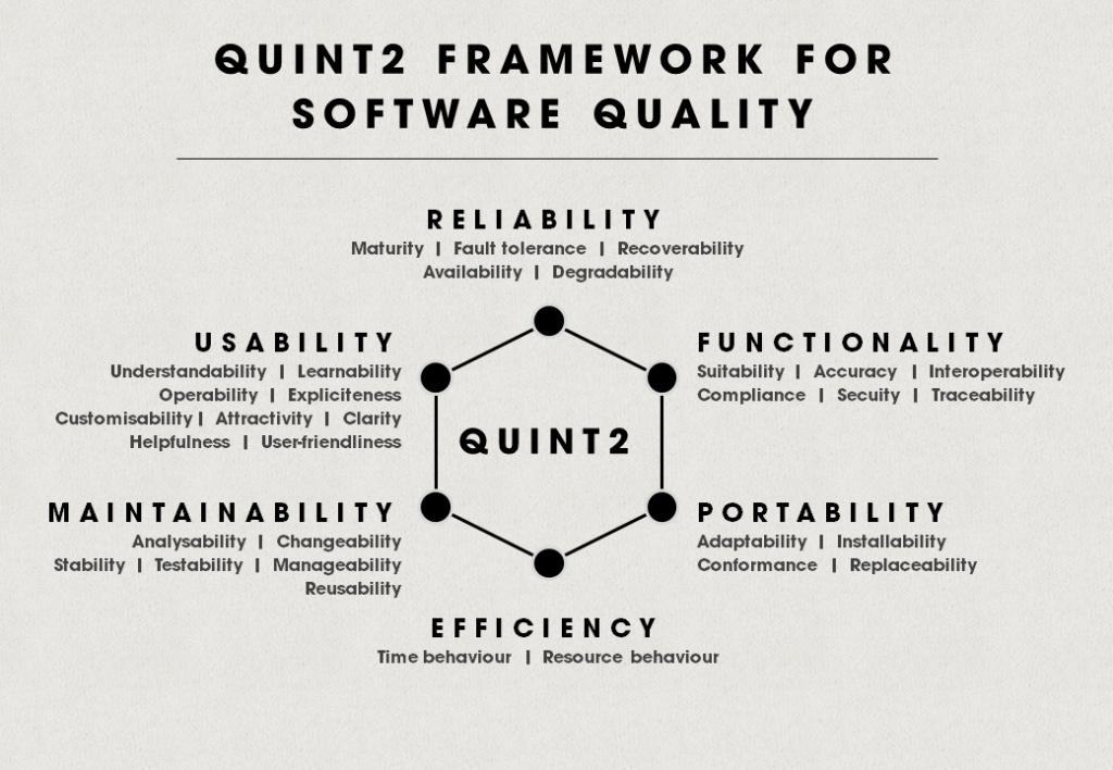 quint2 framework for software quality