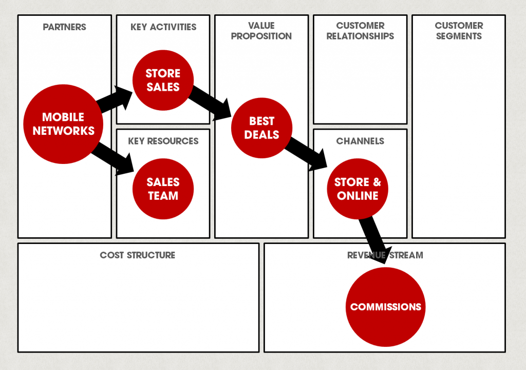 Example business model canvas for Phones4U