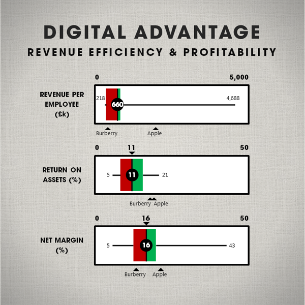 What Digital Advantage looks like