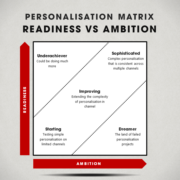 personalisation matrix readiness and ambition