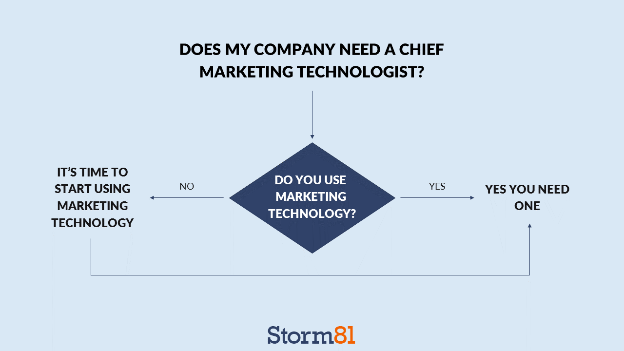 Yes you do need a Chief Marketing Technologist