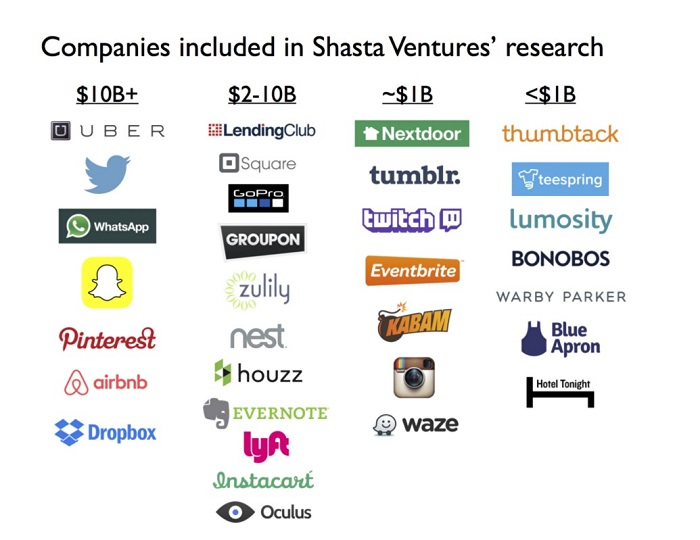 Billion dollar start-ups are turning conventional business wisdom upside down