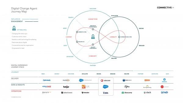 ConnectiveDX Journey Based Marketing Technology Architecture