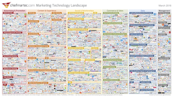 Methods for designing and communicating Marketing Technology architecture