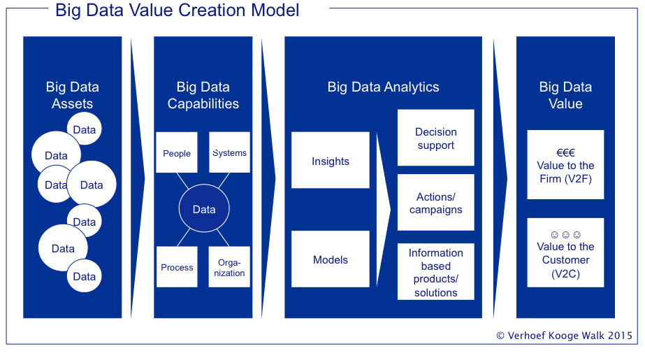 Big data value creation model