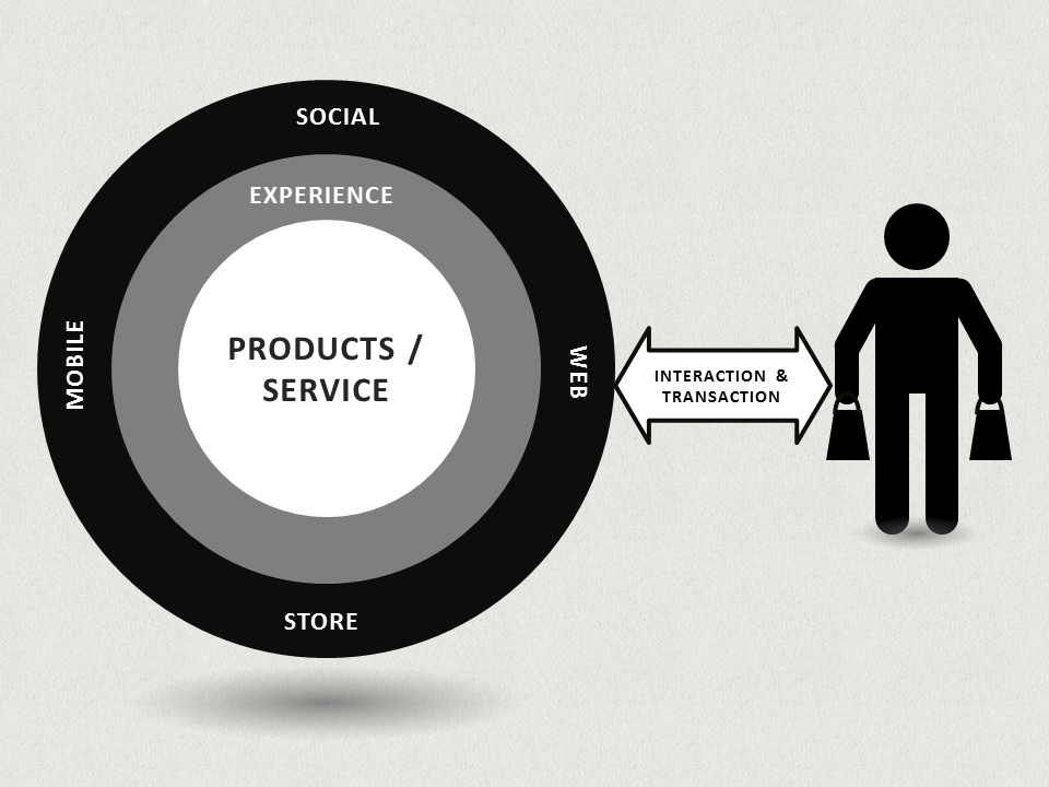 What Best Next Omnichannel Communication means and why you should care?